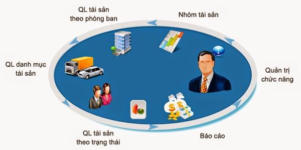 Ứng dụng quản lý hệ thống thông minh và những điều bạn chưa biết 6