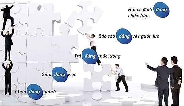 Vai trò của phần mềm quản lý nhân sự chuyên nghiệp là gì? 3
