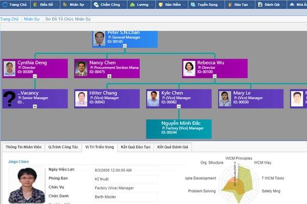 4 phần mềm quản lý nhân sự tiền lương mới nhất năm 2020 3