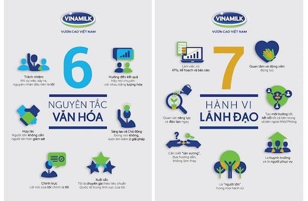 Văn hoá doanh nghiệp của Vinamilk có những điểm gì đặc biệt? 2