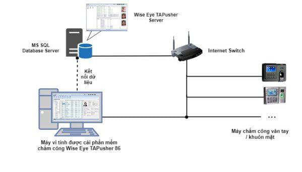 Ưu và nhược điểm của phần mềm chấm công Wise Eye 3